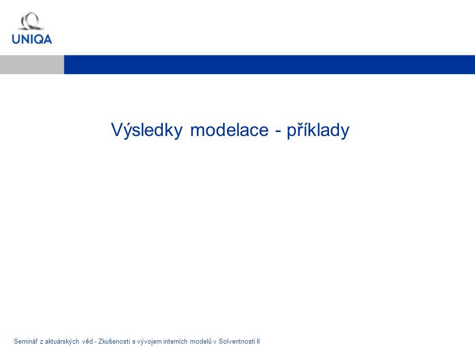 Výsledky modelace - příklady