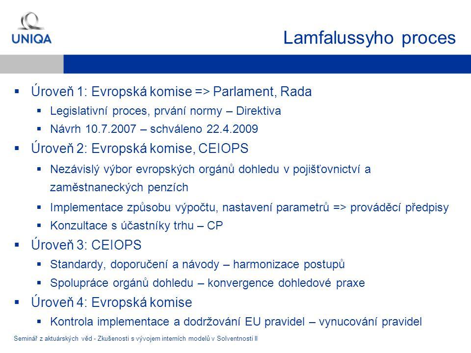 Lamfalussyho proces Úroveň 1: Evropská komise => Parlament, Rada