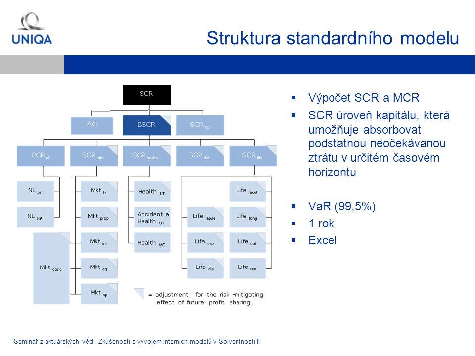 Struktura standardního modelu