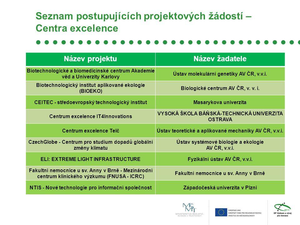 Seznam postupujících projektových žádostí – Centra excelence