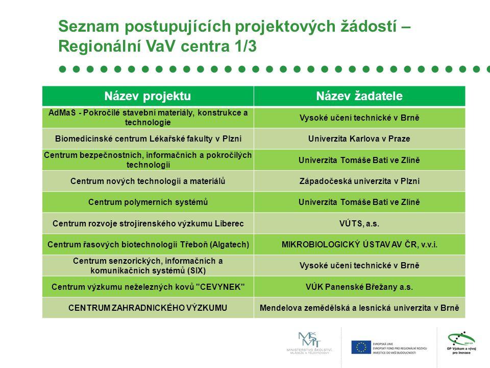 Seznam postupujících projektových žádostí – Regionální VaV centra 1/3