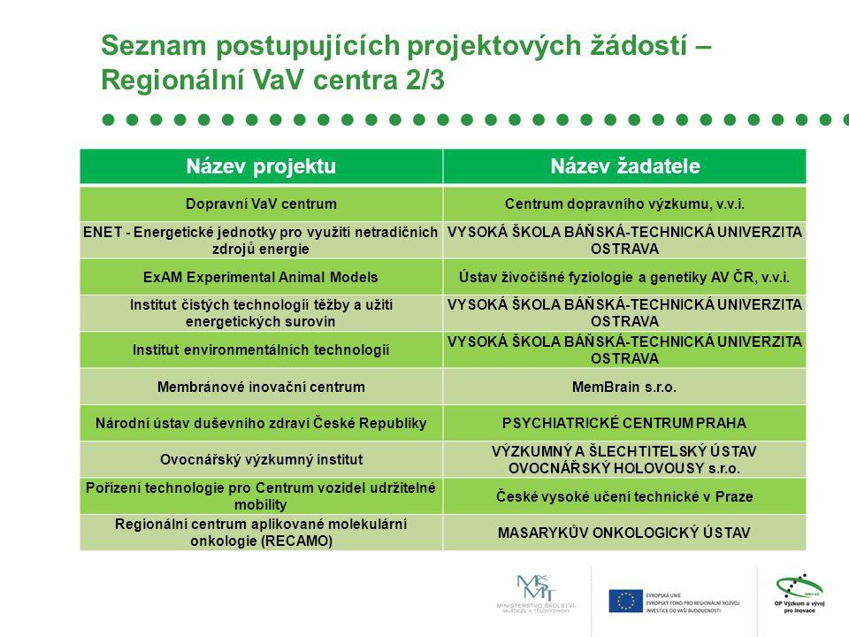 Seznam postupujících projektových žádostí – Regionální VaV centra 2/3