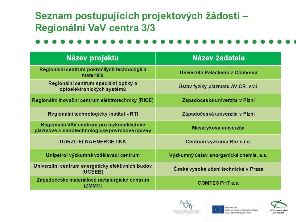 Seznam postupujících projektových žádostí – Regionální VaV centra 3/3