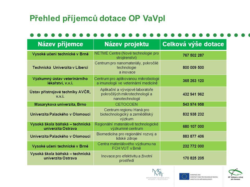 Přehled příjemců dotace OP VaVpI