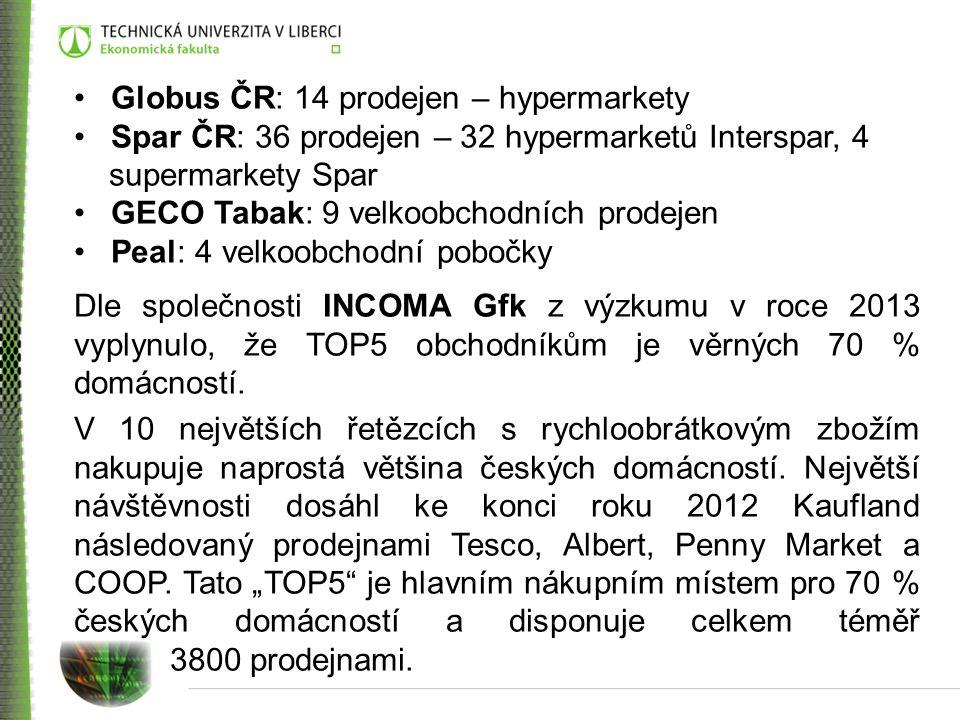 Globus ČR: 14 prodejen – hypermarkety