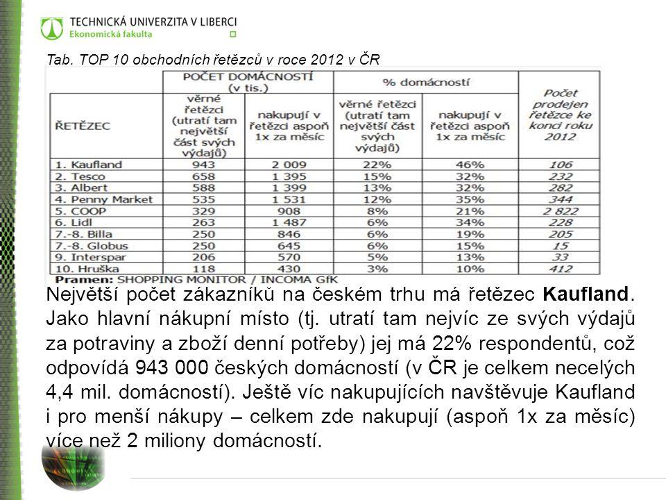 Tab. TOP 10 obchodních řetězců v roce 2012 v ČR
