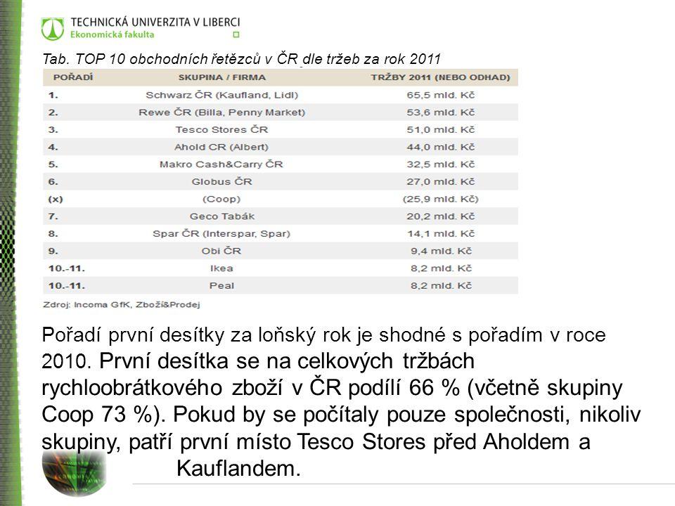 Tab. TOP 10 obchodních řetězců v ČR dle tržeb za rok 2011