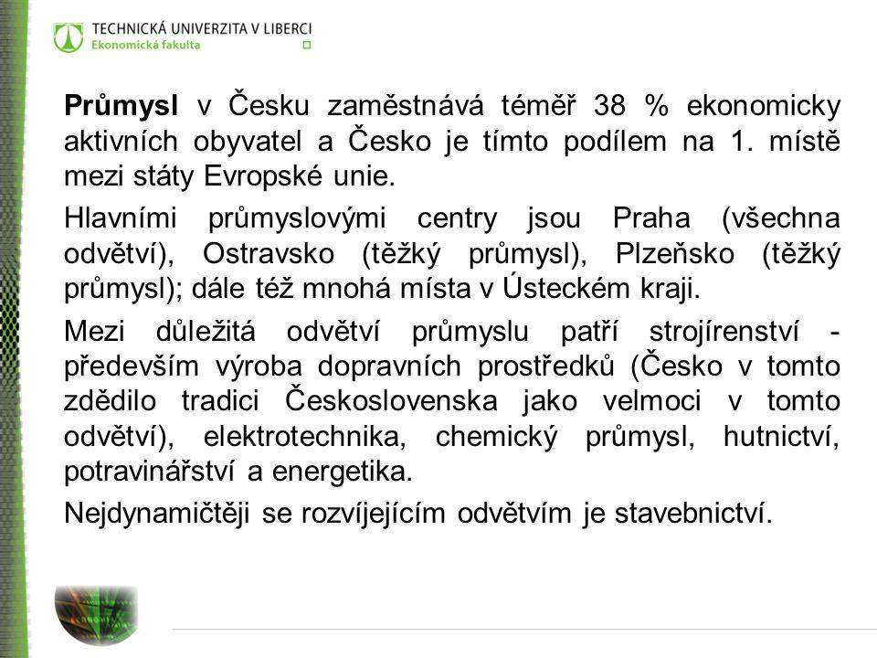 Průmysl v Česku zaměstnává téměř 38 % ekonomicky aktivních obyvatel a Česko je tímto podílem na 1. místě mezi státy Evropské unie.