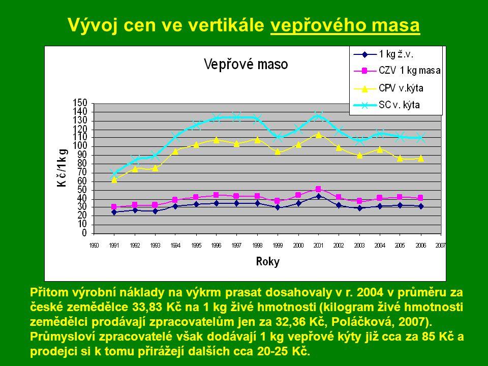 Vývoj cen ve vertikále vepřového masa