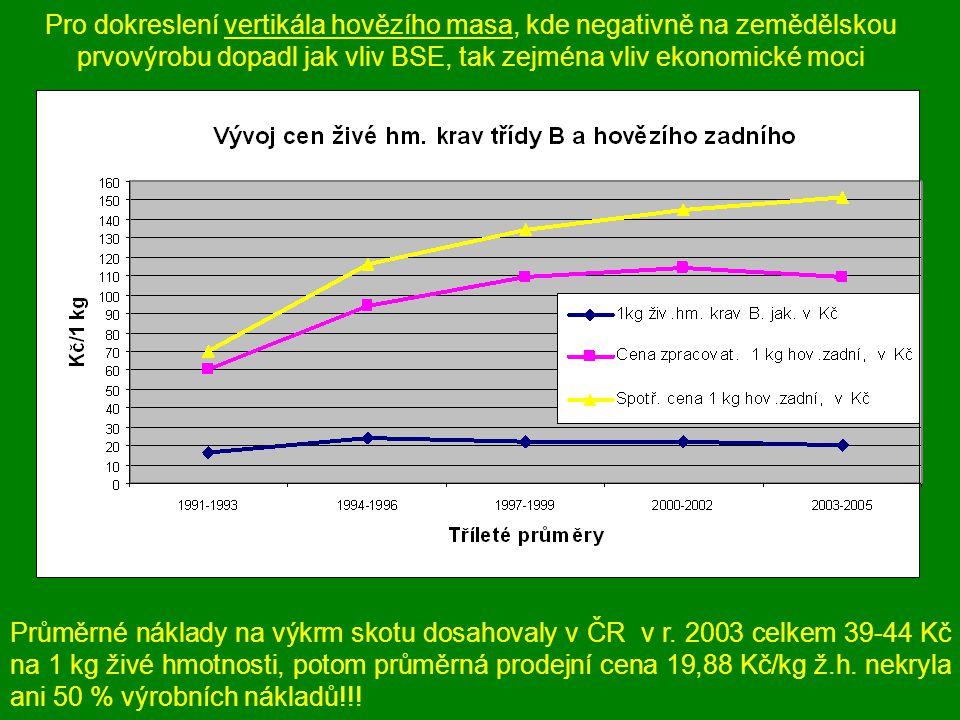 Pro dokreslení vertikála hovězího masa, kde negativně na zemědělskou prvovýrobu dopadl jak vliv BSE, tak zejména vliv ekonomické moci