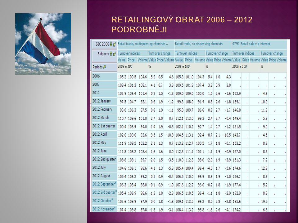 Retailingový obrat 2006 – 2012 podrobněji