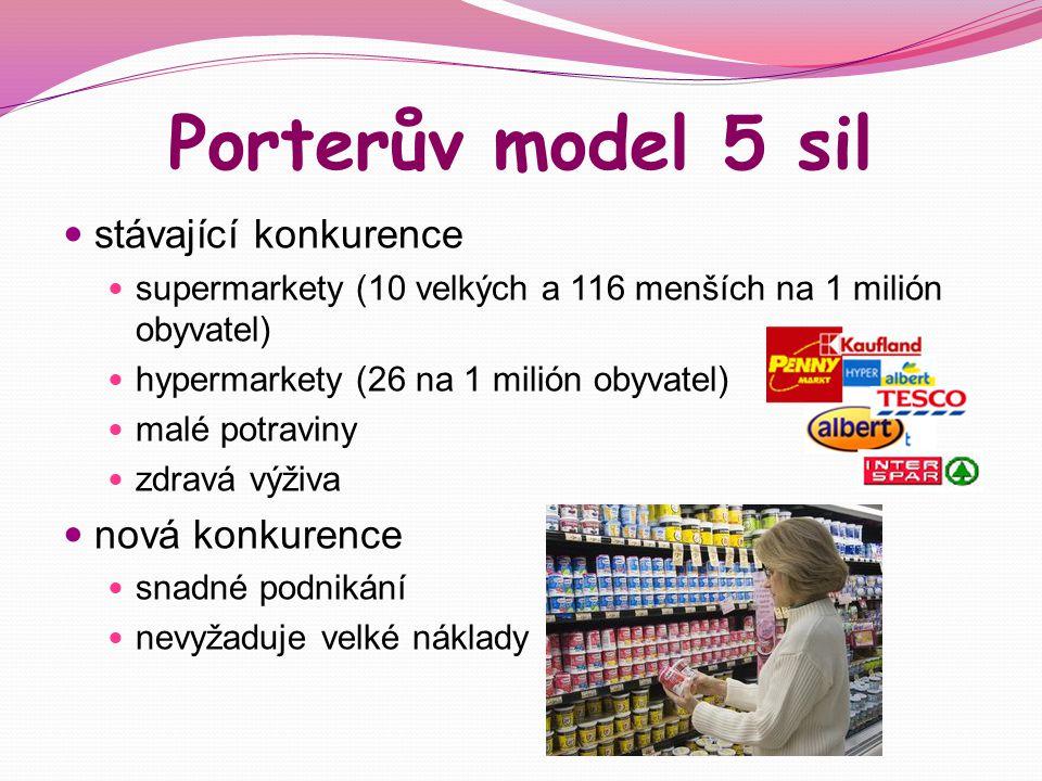 Porterův model 5 sil stávající konkurence nová konkurence