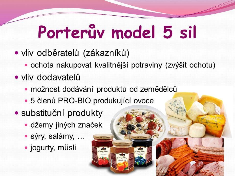 Porterův model 5 sil vliv odběratelů (zákazníků) vliv dodavatelů