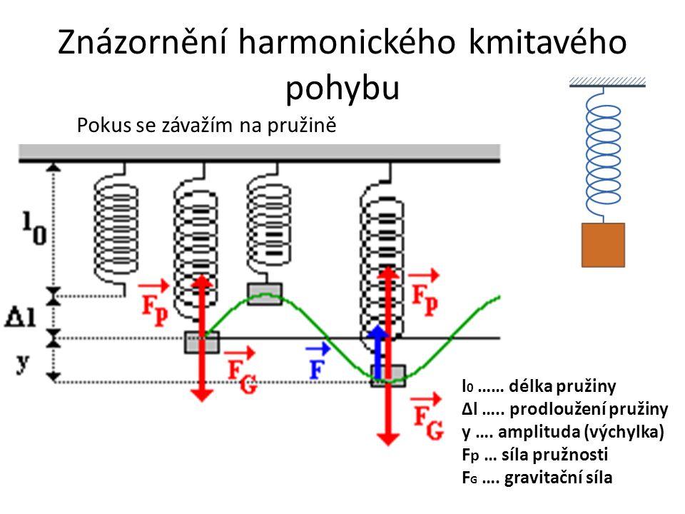 Znázornění harmonického kmitavého pohybu