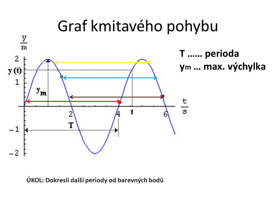 Graf kmitavého pohybu T …… perioda ym … max. výchylka