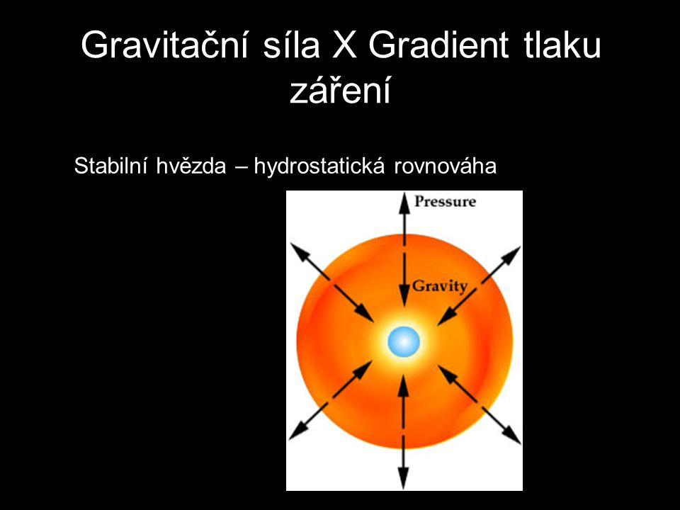 Gravitační síla X Gradient tlaku záření