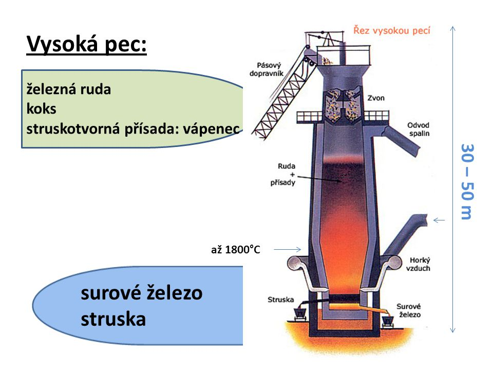Vysoká pec: surové železo struska 30 – 50 m železná ruda koks