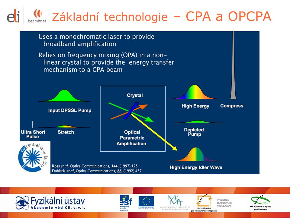 Základní technologie – CPA a OPCPA