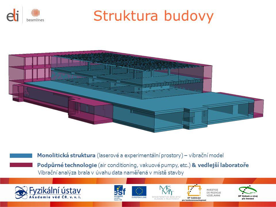 Struktura budovy Monolitická struktura (laserové a experimentální prostory) – vibrační model.