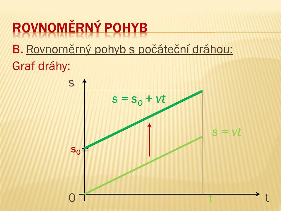 Rovnoměrný pohyb B. Rovnoměrný pohyb s počáteční dráhou: Graf dráhy: s s = s0 + vt s = vt 0 t t s0