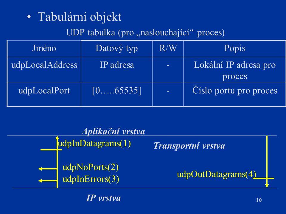 """Tabulární objekt UDP tabulka (pro """"naslouchající proces) Jméno"""