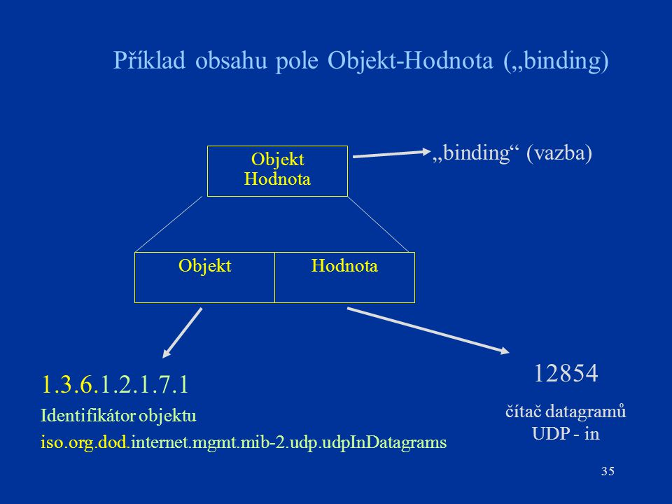 """Příklad obsahu pole Objekt-Hodnota (""""binding)"""