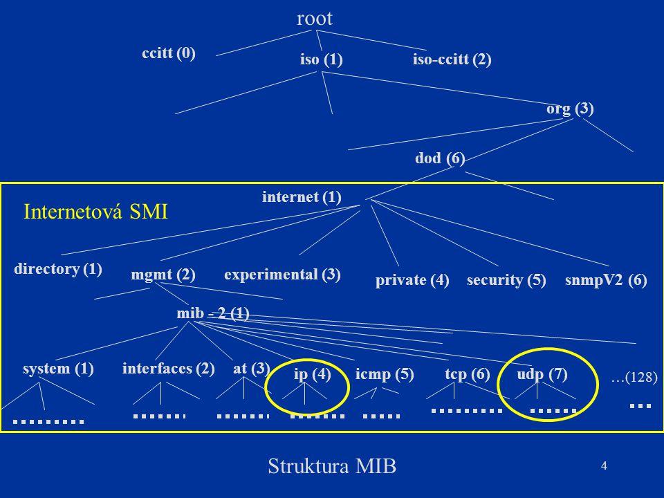 root Internetová SMI Struktura MIB ccitt (0) iso (1) iso-ccitt (2)