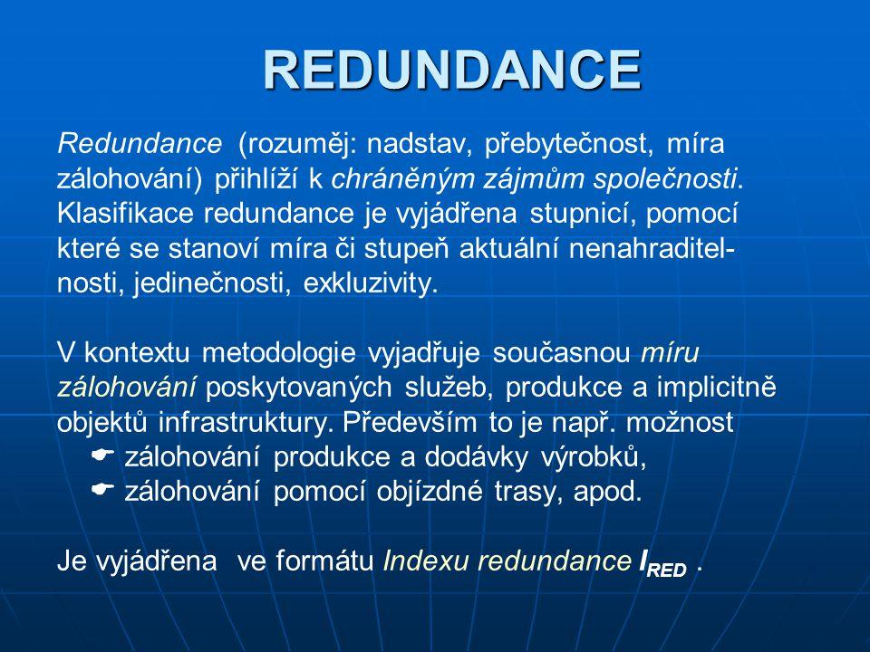 REDUNDANCE Redundance (rozuměj: nadstav, přebytečnost, míra