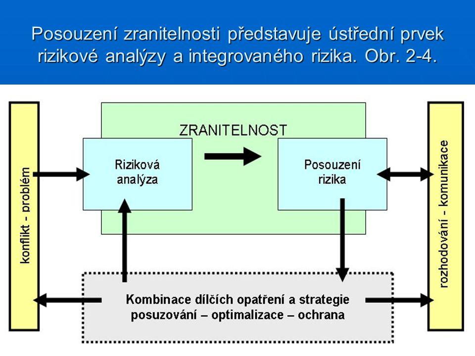 Posouzení zranitelnosti představuje ústřední prvek rizikové analýzy a integrovaného rizika.