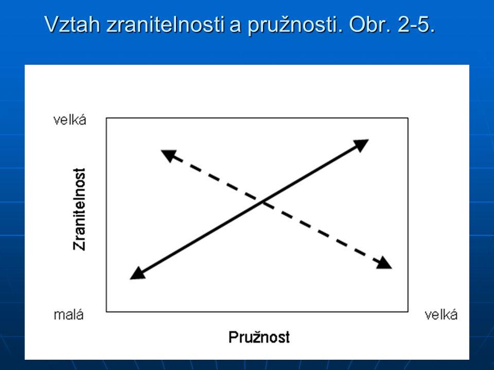 Vztah zranitelnosti a pružnosti. Obr. 2-5.