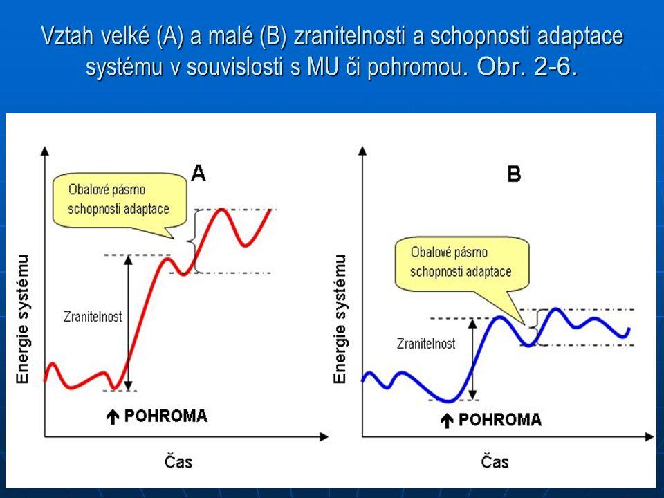 Vztah velké (A) a malé (B) zranitelnosti a schopnosti adaptace systému v souvislosti s MU či pohromou.