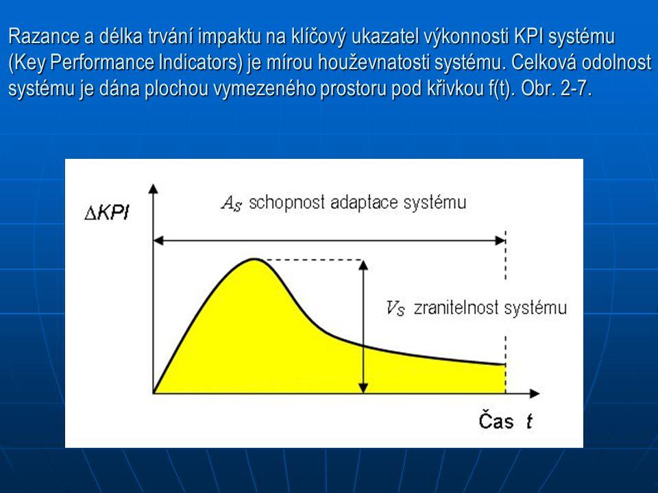 Razance a délka trvání impaktu na klíčový ukazatel výkonnosti KPI systému (Key Performance Indicators) je mírou houževnatosti systému.