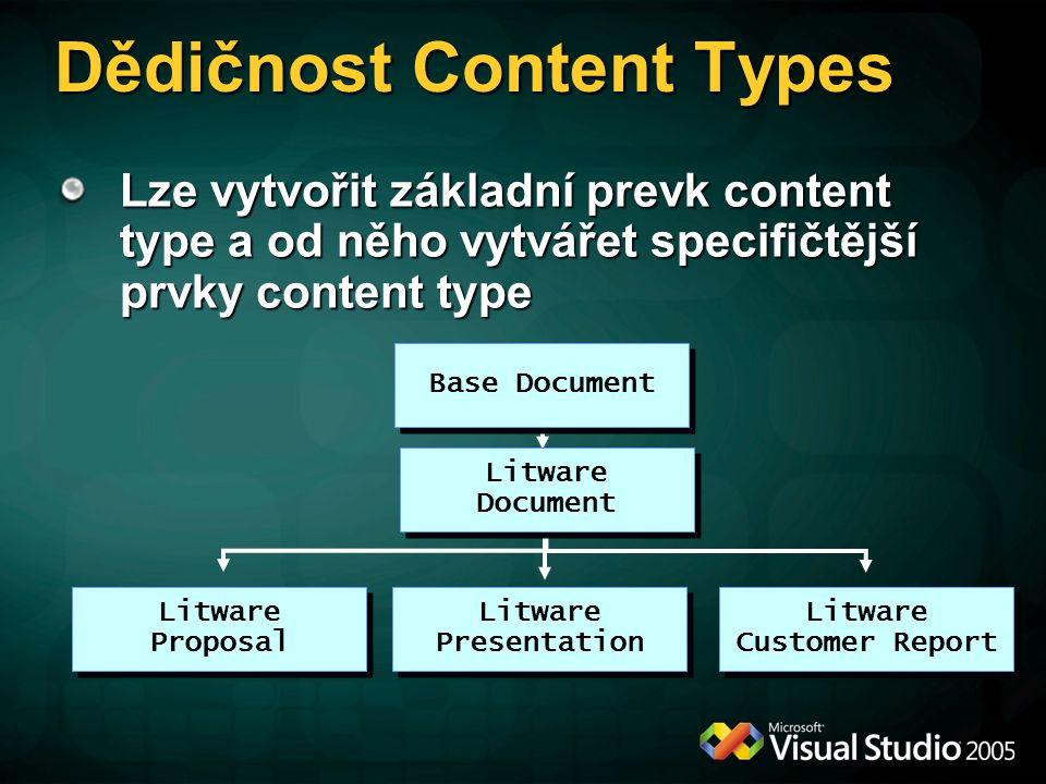 Dědičnost Content Types