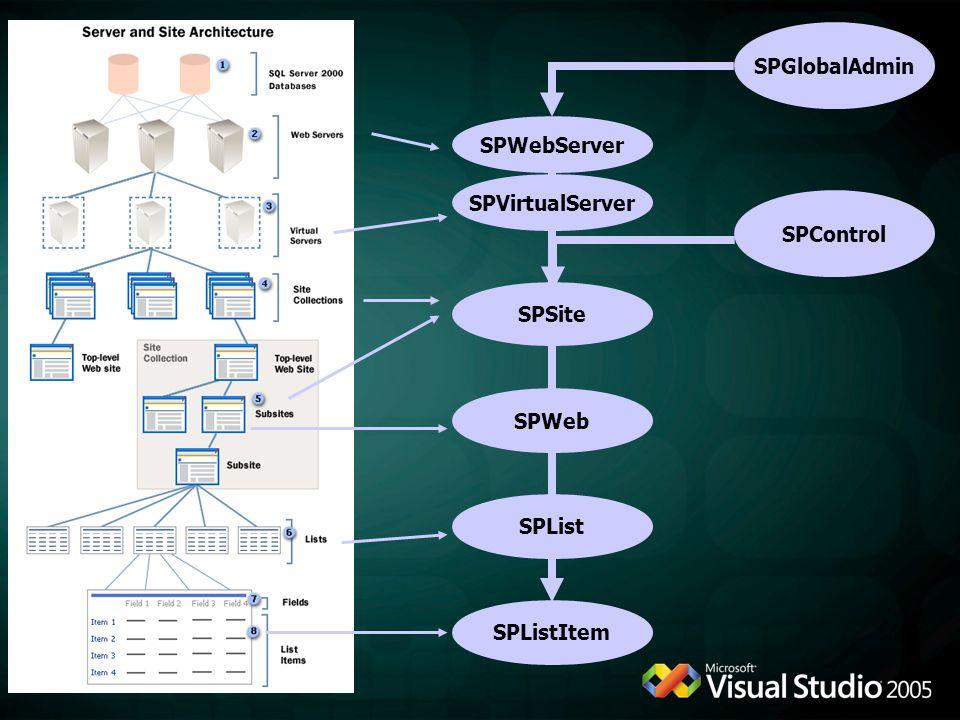 SPGlobalAdmin SPWebServer SPVirtualServer SPControl SPSite SPWeb