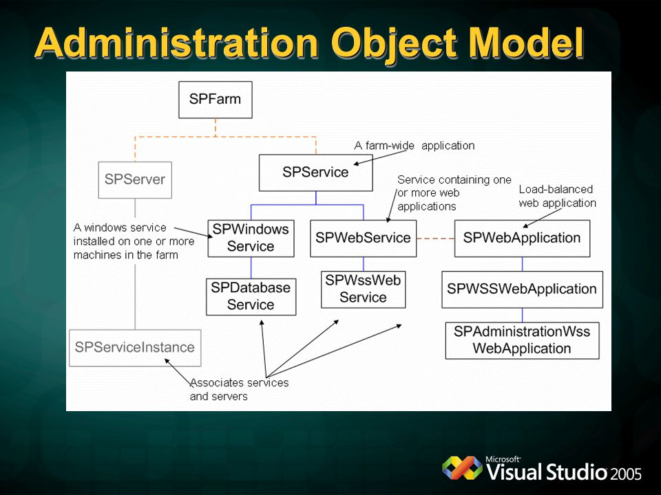 Administration Object Model