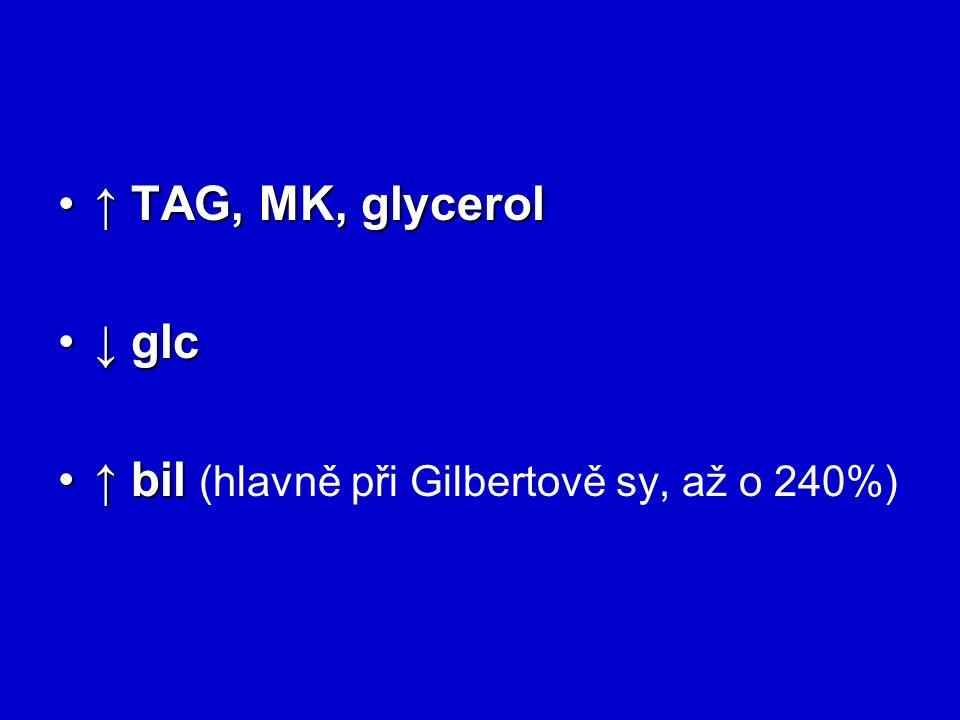 ↑ TAG, MK, glycerol ↓ glc ↑ bil (hlavně při Gilbertově sy, až o 240%)