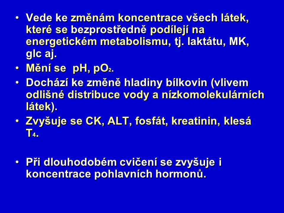 Vede ke změnám koncentrace všech látek, které se bezprostředně podílejí na energetickém metabolismu, tj. laktátu, MK, glc aj.