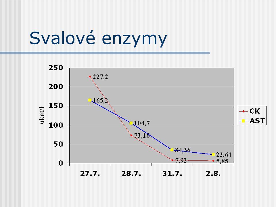 Svalové enzymy