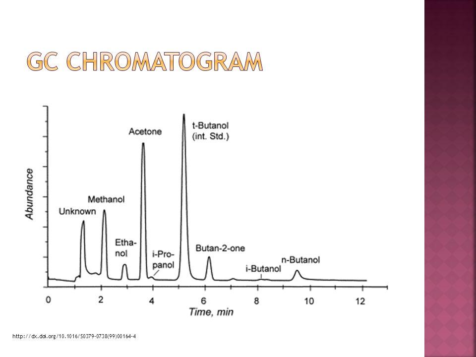 Gc chromatogram Analýza vlasů chronických alkoholiku