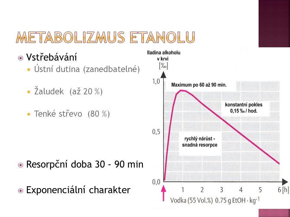 Metabolizmus etanolu Vstřebávání Resorpční doba 30 - 90 min