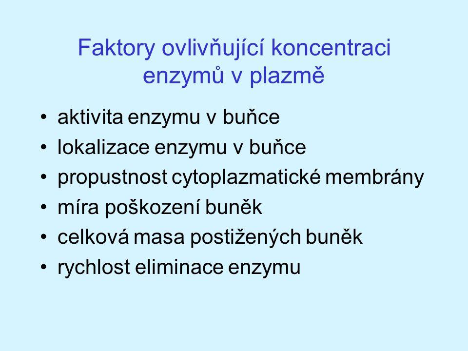 Faktory ovlivňující koncentraci enzymů v plazmě