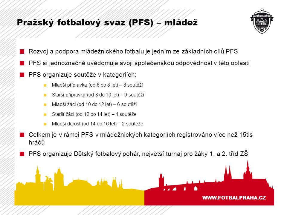 Pražský fotbalový svaz (PFS) – mládež