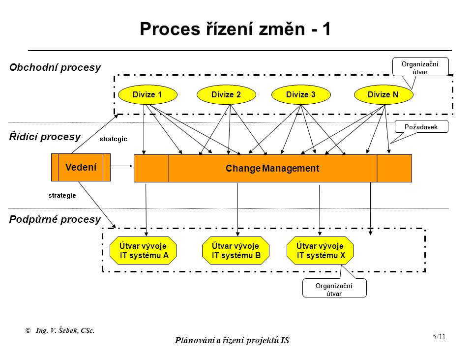 Proces řízení změn - 1 Obchodní procesy Řídící procesy