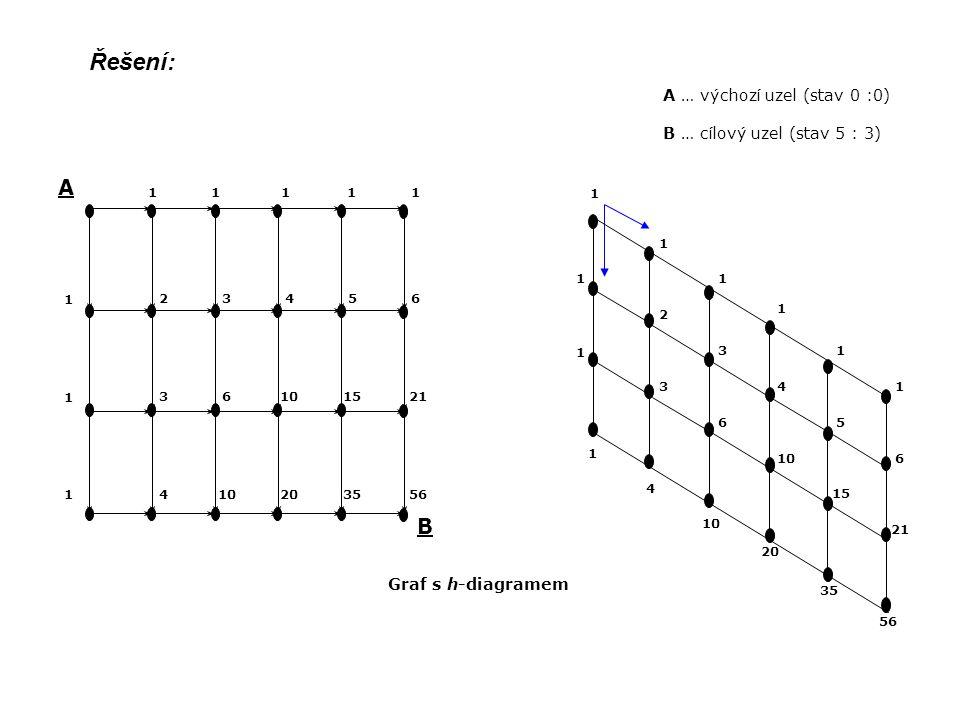 Řešení: A B A … výchozí uzel (stav 0 :0) B … cílový uzel (stav 5 : 3)