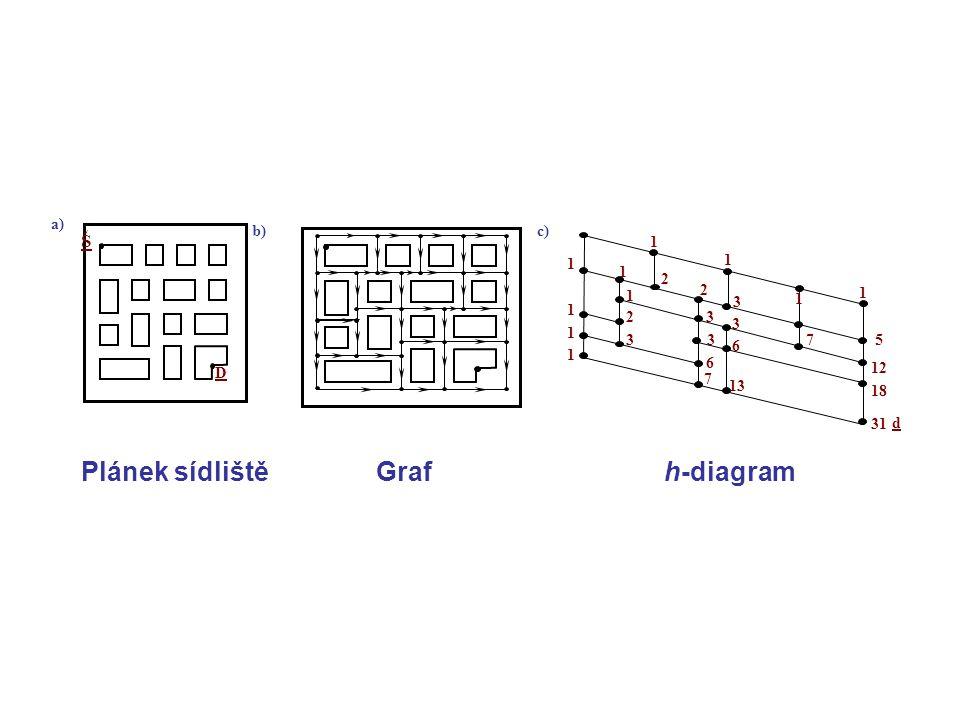Plánek sídliště Graf h-diagram