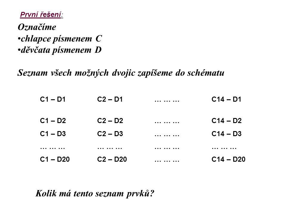 Seznam všech možných dvojic zapíšeme do schématu