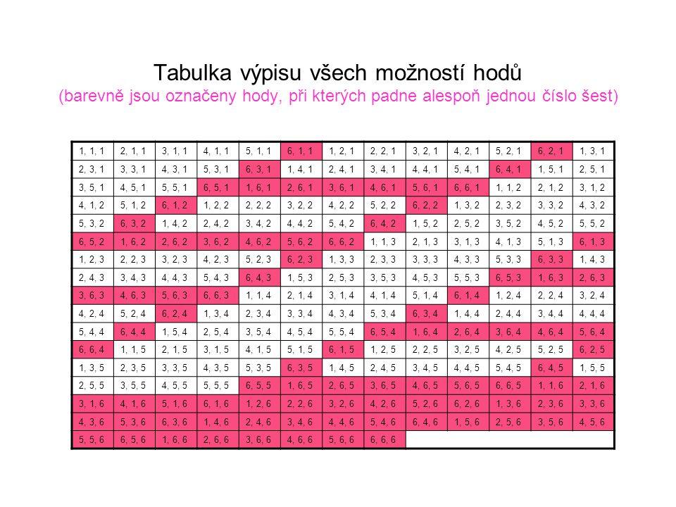 Tabulka výpisu všech možností hodů (barevně jsou označeny hody, při kterých padne alespoň jednou číslo šest)