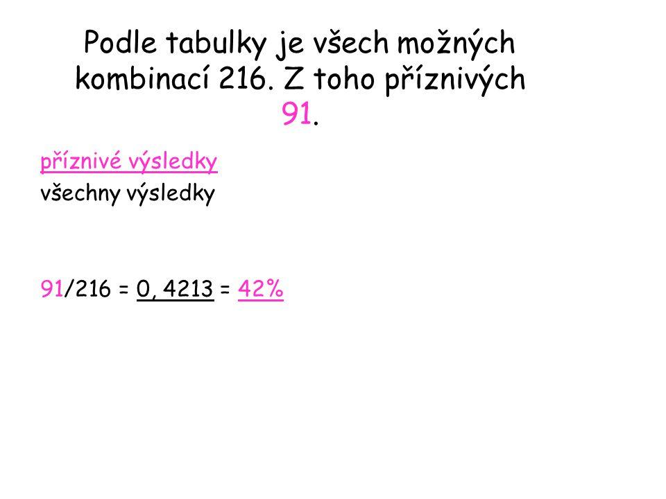 Podle tabulky je všech možných kombinací 216. Z toho příznivých 91.
