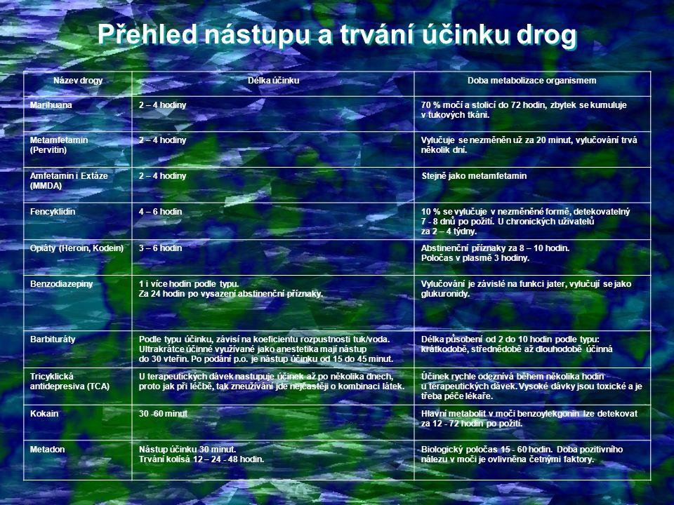 Přehled nástupu a trvání účinku drog Doba metabolizace organismem