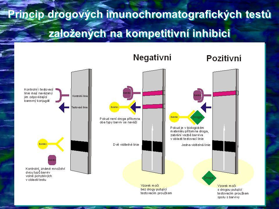 Princip drogových imunochromatografických testů založených na kompetitivní inhibici